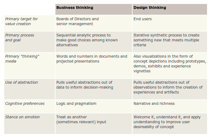 business and design thinking